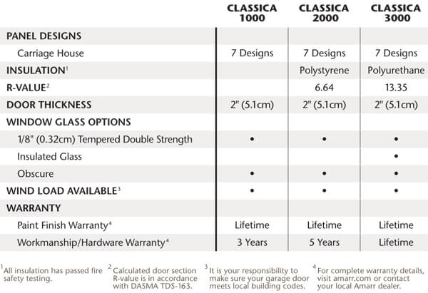 classica specification